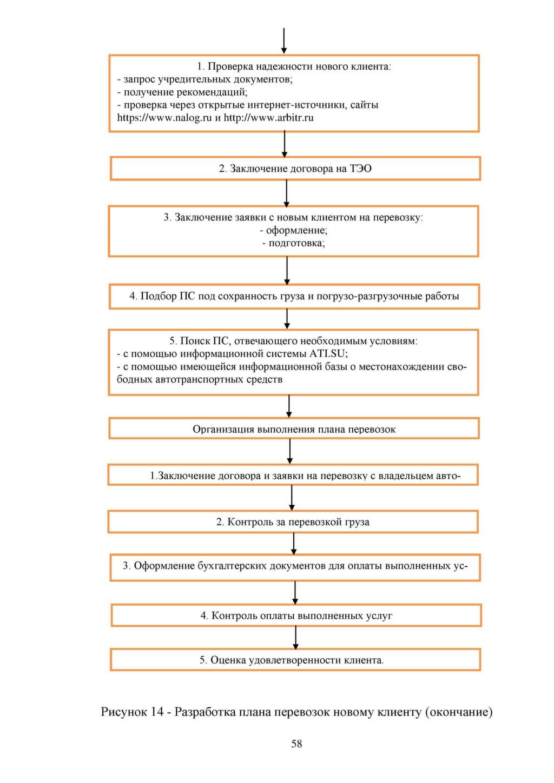 Схемы документооборота бухгалтерских документов в организацию